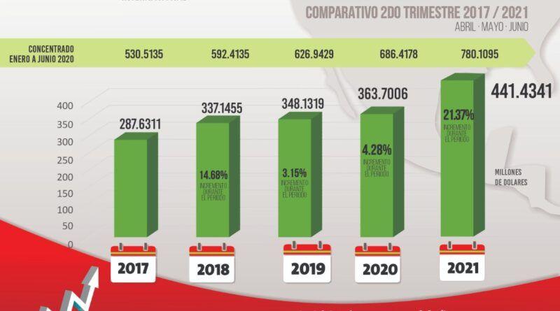 Captación de remesas superado en el segundo trimestre del año en SLP